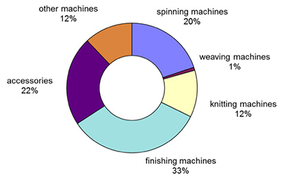Italian textile machinery exports to Usa by categories (Jan-Nov 2017) (c) 2018 ACIMIT