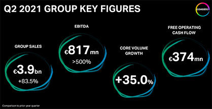 Covestro saw a strong second quarter benefited from ongoing high demand. Resulting in a significant increase in Group sales and EBITDA.