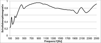 Absorption curve measured in the impedance measuring tube of the DITF (Figure: DITF).