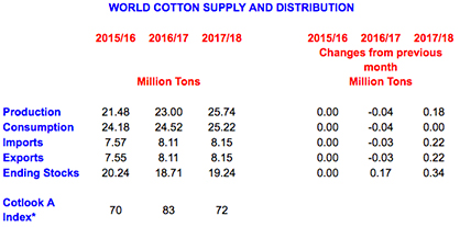 *The price projection for 2017/18 is based on the ending stocks to mill use ratio in the world-less-China in 2015/16 (estimate), 2016/17 (estimate) and 2017/18 (projection); on the ratio of Chinese net imports to world imports in 2016/17 (estimate) and 2017/18 (projection); and on the price projection of 2016/17. The price projection is the mid-point of the 95% confidence interval: 62 ct/lb to 83 cts/lb.