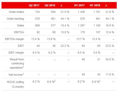 Key figures of the Oerlikon Group as of June 30, 2017 (in CHF million)<br /> <br /> 1 Reported annually and semi-annually only. 2 Normalized; excluding restructuring and impairment effects.