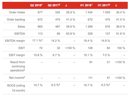 Key figures of the Oerlikon Group as of June 30, 2018 (in CHF million) 1 Continuing operations. 2 Restated according to new IFRS 15 (revenue recognition) accounting standard and for announced divestment of the Drive Systems Segment. 3 Including a one-time positive impact from announced divestment of Drive Systems Segment. 4 Not adjusted for divestment of Drive Systems Segment. 5 Reported annually and semi-annually only (c) 2018 Oerlikon