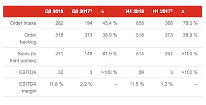 Key figures of Manmade Fibers Segment as of June 30, 2018 (in CHF million), 1 Restated according to new IFRS 15 (revenue recognition) accounting standard (c) 2018 Oerlikon