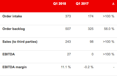 Key figures of the Manmade Fibers Segment as of March 31, 2018 (in CHF million) (c) 2018 Oerlikon