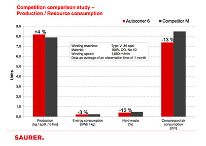 Competition comparison study<br /> (Results of the comparative study) (c) 2018 Saurer