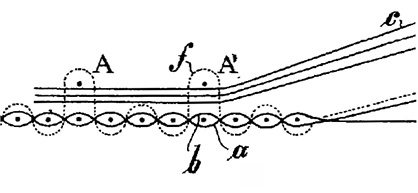 Loop pile created over three steel wires stacked above each other (patent FR 425646) (c) 2018 Stäubli