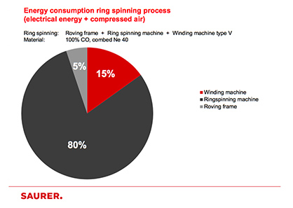 Energy consumption ring spinning process<br /> (electrical energy + compressed air) (c) 2018 Saurer
